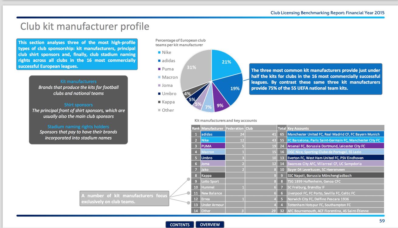 Report UEFA_TOP kit manufacturer_MACRON